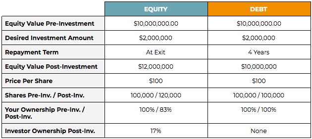 equity vs debt capital scenario 1