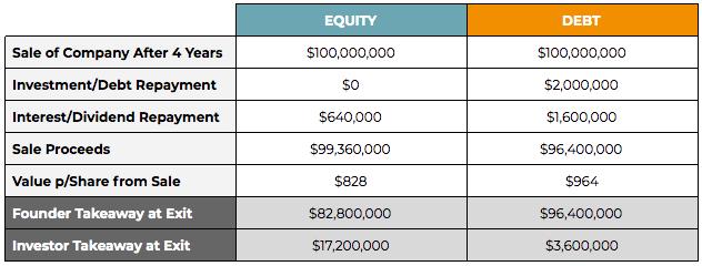equity vs debt capital scenario 3