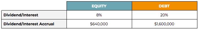 equity vs debt capital secnario 2